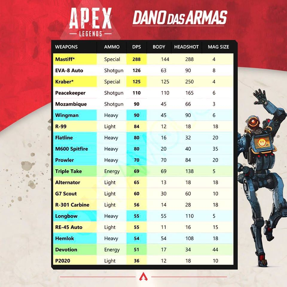 apex legends armas mais fortes